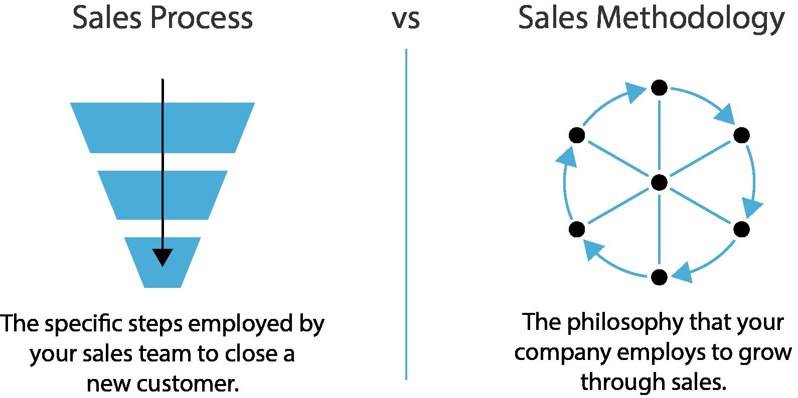 Sales Process vs Methodology
